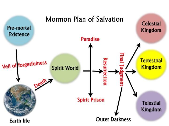 Mormon Plan Of Salvation